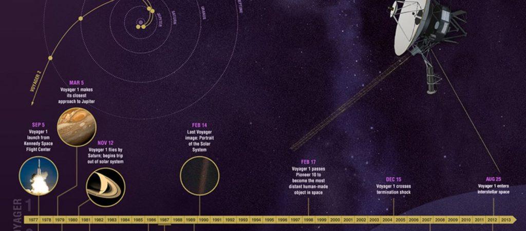 Voyager 1: Πόσο γρήγορα κινείται το πιο απομακρυσμένο ανθρώπινο αντικείμενο;