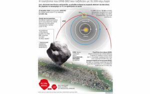 Πελώριος αστεροειδής θα πλησιάσει τον πλανήτη