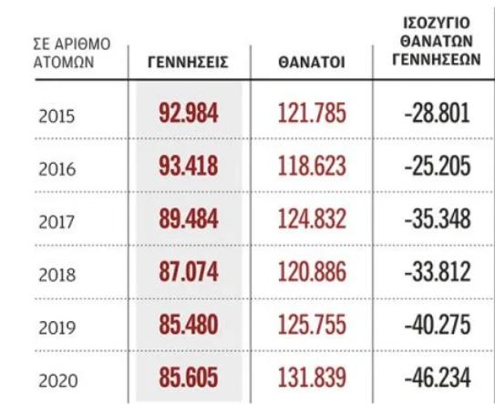 Μειώθηκε όσο ποτέ ο ελληνικός πληθυσμός την περασμένη χρονιά